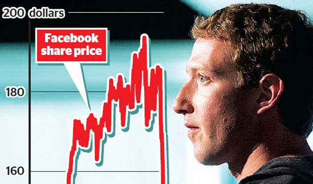 Facebook is sued after stock plunge 'shocked' market