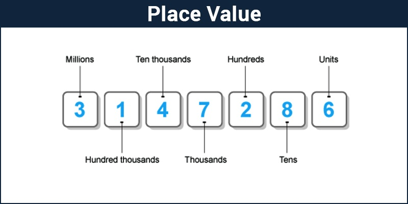 Place Value System and Decimal System