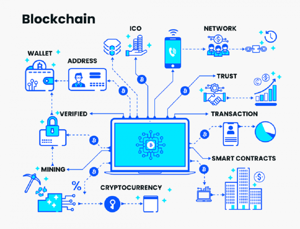 How to Integrate Cryptocurrencies in Your Business